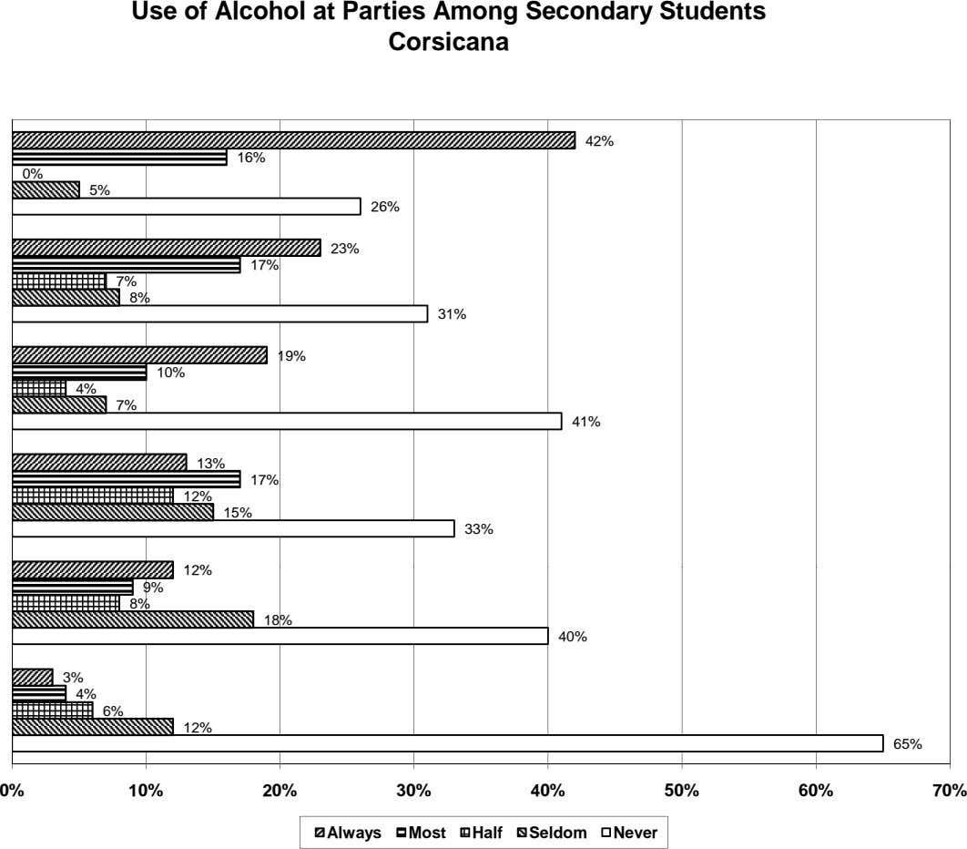 Use of Alcohol at Parties Among Secondary Students Corsicana 42% 16% 0% 5% 26% 23%