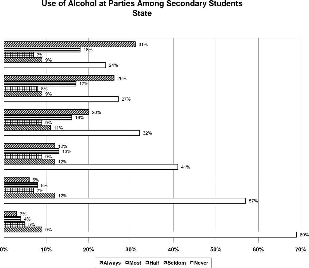 Use of Alcohol at Parties Among Secondary Students State 31% 18% 7% 9% 24% 26%