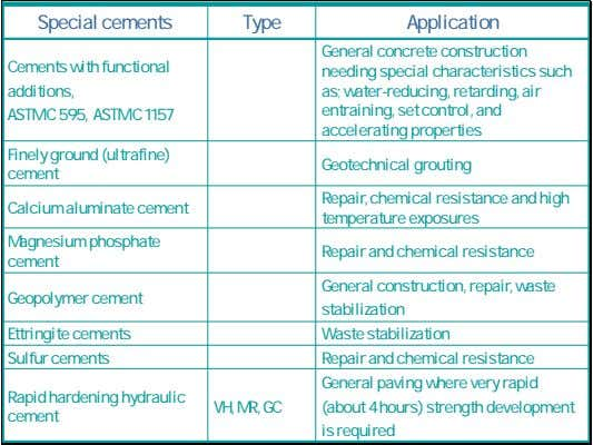 Special cements Type Application Cements with functional additions, ASTM C 595, ASTM C 1157 General