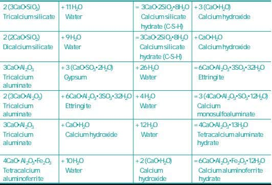 2 (3CaO•SiO 2 ) + = Tricalcium silicate 11 H 2 O Water 3CaO•2SiO 2