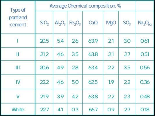 Average Chemical composition, % Type of portland SiO 2 Al 2 O 3 Fe 2