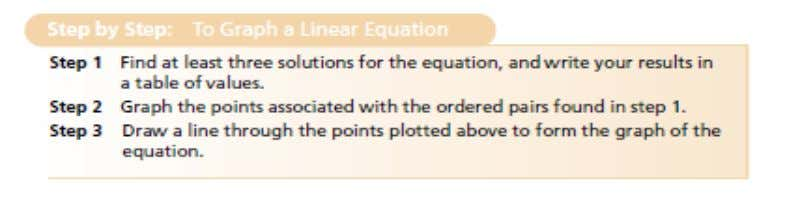approach to graphing a linear equation in two variables. Two particular points are often used in