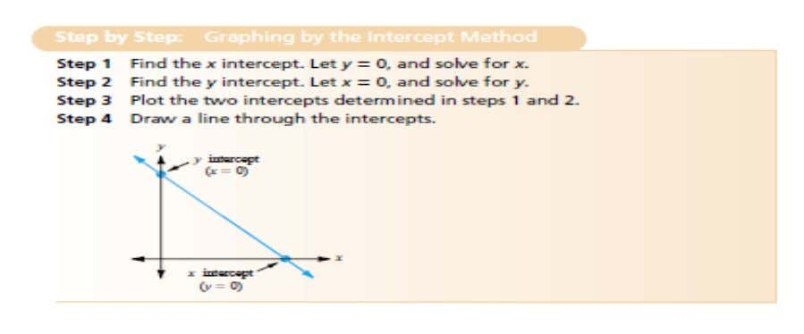 When can the intercept method not be used? Some lines have only one intercept. For