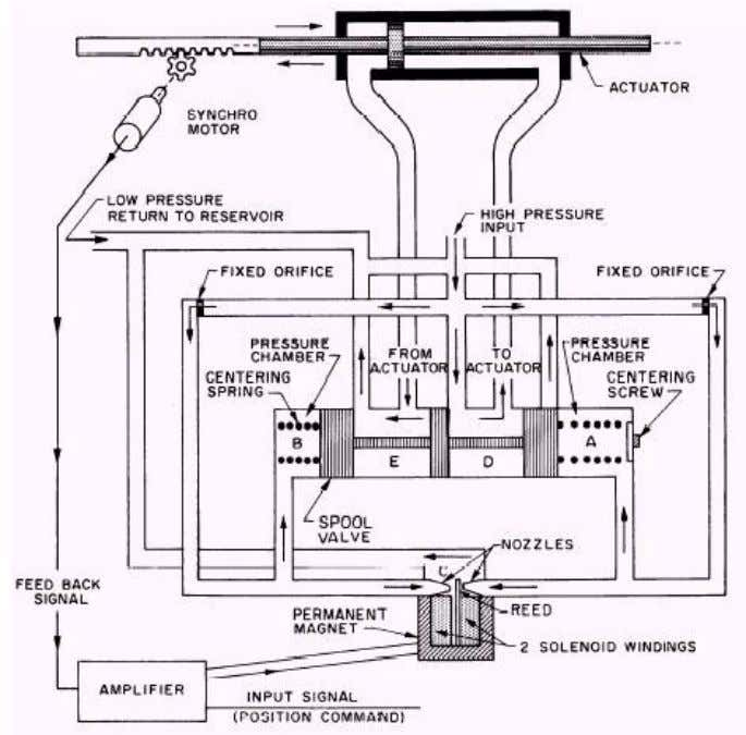 response. Fig. 3.16 is one of the possible solutions. Fig. 3.16 – Servo valve These lecture