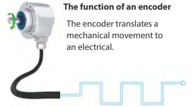 The function of an encoder The encoder translates a mechanical movement to an electrical.