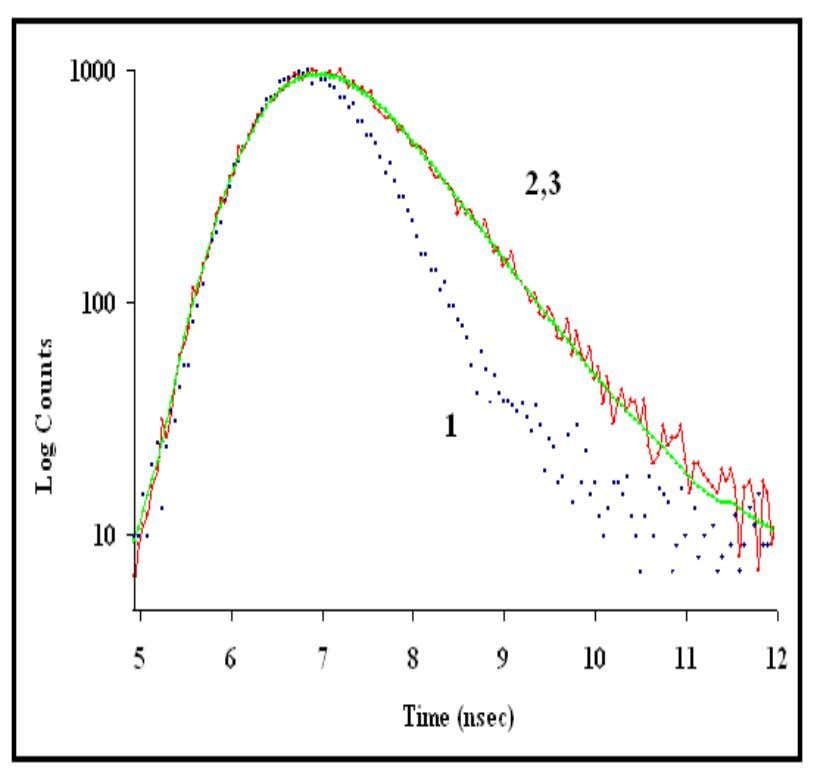 RESEARCH VOLUME 2, ISSUE 10, OCTOBER 2013 ISSN 2277-8616 Figure-3: Fluorescence decay curves: H 2 flash