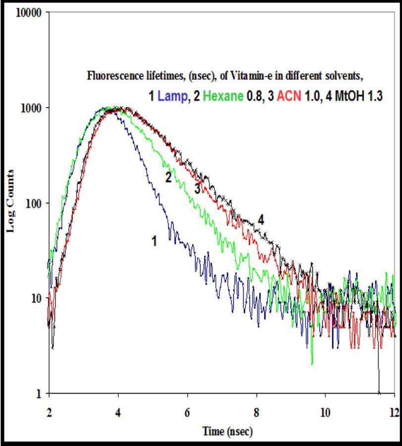 RESEARCH VOLUME 2, ISSUE 10, OCTOBER 2013 ISSN 2277-8616 Figure-6: Fluorescence decay curves H 2 flash