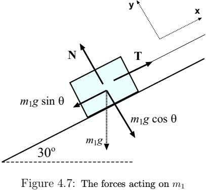 Figure 4.7: The forces acting on m 1