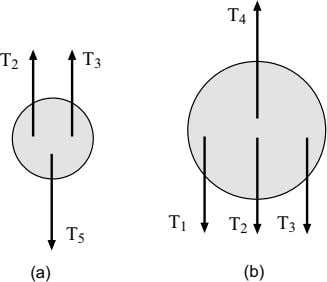 94 CHAPTER 4. FORCES I Figure 4.12: (a) Forces on the small (lower) pulley. (b) Forces