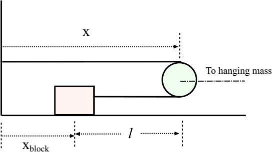 EXAMPLES 95 Figure 4.13: System of masses and pulleys for Example 14. Figure 4.14: Some geometry