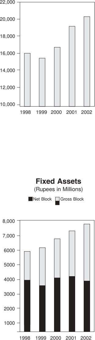22,000 20,000 18,000 16,000 14,000 12,000 10,000 1998 1999 2000 2001 2002 Fixed Assets (Rupees