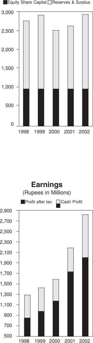 Equity Share Capital Reserves & Surplus 3,000 2,500 2,000 1,500 1,000 500 0 1998 1999