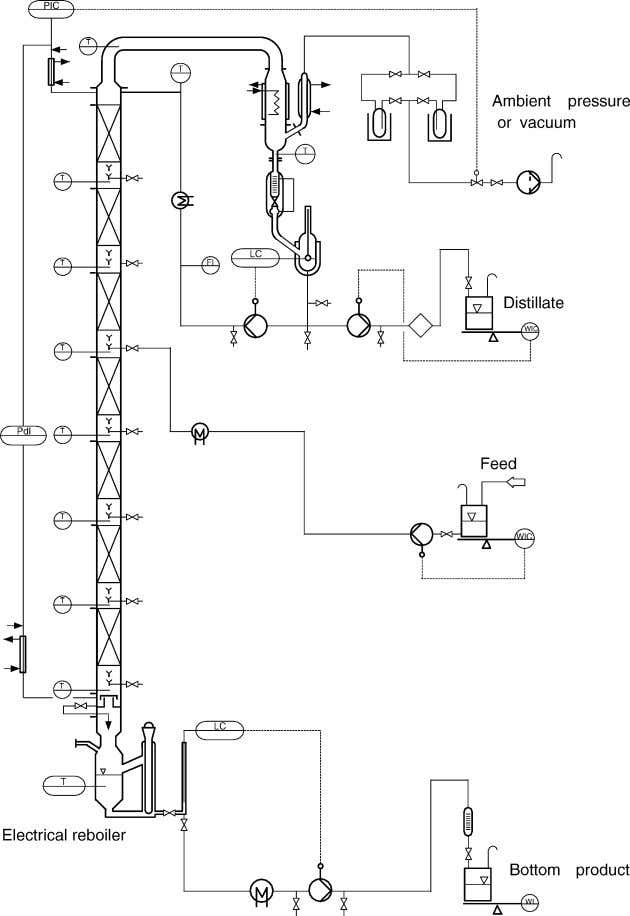 Chemical Engineering and Processing 44 (2005) 687–694 691 Fig. 4. Laboratory distillation column. 5.1. Methanol