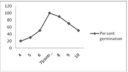 oleoides decrease as the storage time increased (Fig. 4). Fig. 3. Effect of pH on percent
