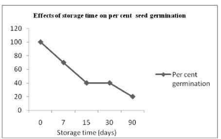 4). Fig. 3. Effect of pH on percent germination of seeds Fig. 4. Effect of storage