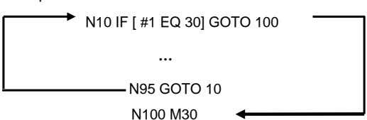 . N10 IF [ #1 EQ 30] GOTO 100 … N95 GOTO 10 N100 M30