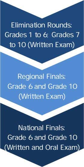 Elimination Rounds: G rades 1 to 6; Grades 7 t o 10 (Written Exam) Regional Finals: