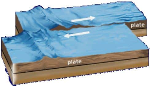 Translational  Translational - strike-slip faulting – transform faults (active) - San Andreas Fault – fracture