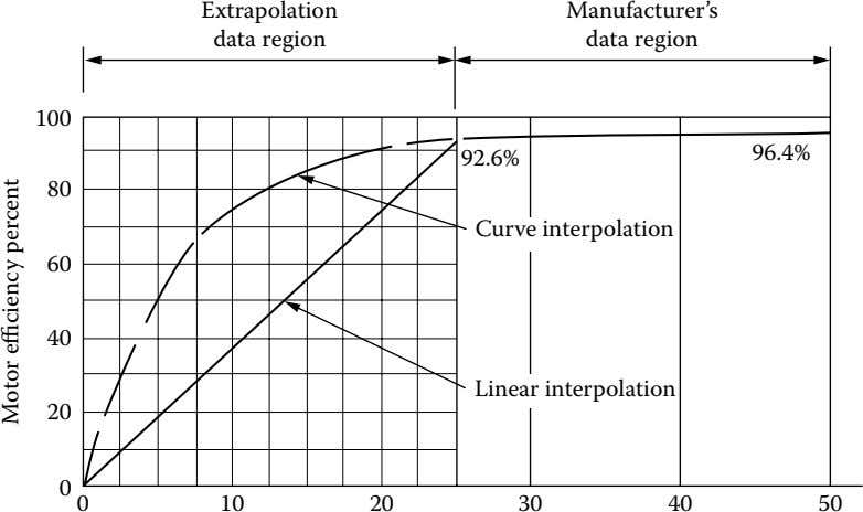 Extrapolation Manufacturer's data region data region 100 96.4% 92.6% 80 Curve interpolation 60 40 Linear