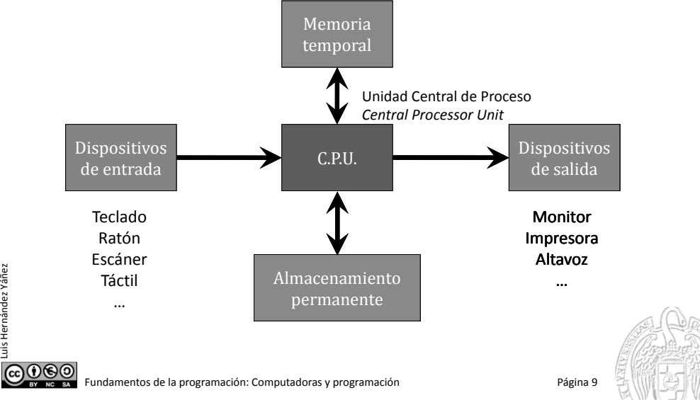 Memoria temporal Unidad Central de Proceso Central Processor Unit Dispositivos Dispositivos Dispositivos C.P.U. de