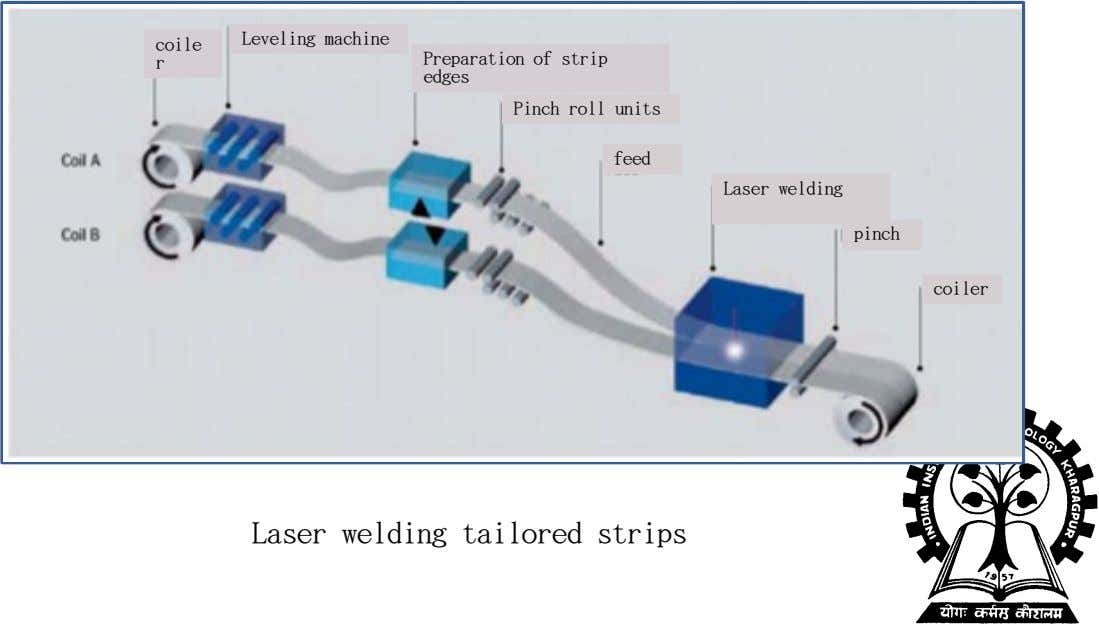 Leveling machine coile r Preparation of strip edges Pinch roll units feed Laser welding pinch coiler