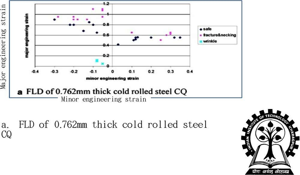 Minor engineering strain a. FLD of 0.762mm thick cold rolled steel CQ Major engineering strain