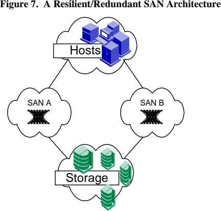 Figure 7. A Resilient/Redundant SAN Architecture Hosts SAN A SAN B Storage