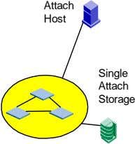 Attach Host Single Attach Storage