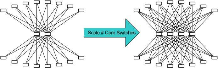 Scale # Core Switches