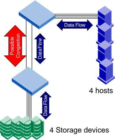 Data Flow 4 hosts 4 Storage devices Possible Congestion Data Flow Data Flow