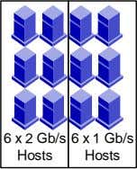 6 x 2 Gb/s Hosts 6 x 1 Gb/s Hosts