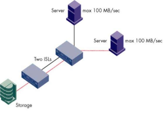 Figure 22 . High-bandwidth consumption with two ISLs The key to managing bandwidth is capturing or