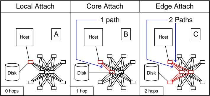 Local Attach Core Attach Edge Attach 1 path 2 Paths A B C Host Host