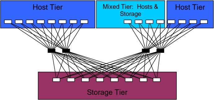 Host Tier Mixed Tier: Hosts & Storage Host Tier Storage Tier