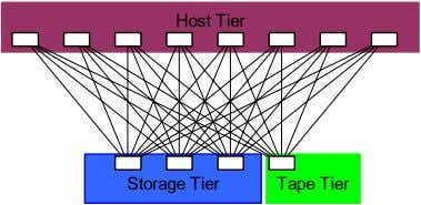 Host Tier Storage Tier Tape Tier