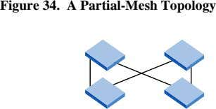 Figure 34. A Partial-Mesh Topology