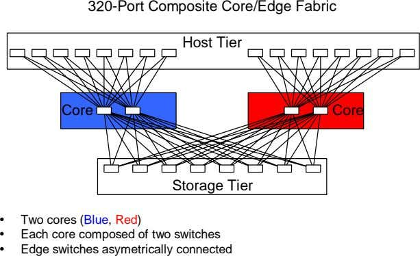 320-Port Composite Core/Edge Fabric Host Tier Core Core Storage Tier Two cores (Blue, Red) Each