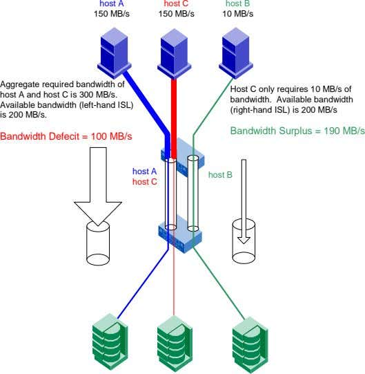 host A host C host B 150 MB/s 150 MB/s 10 MB/s Aggregate required bandwidth