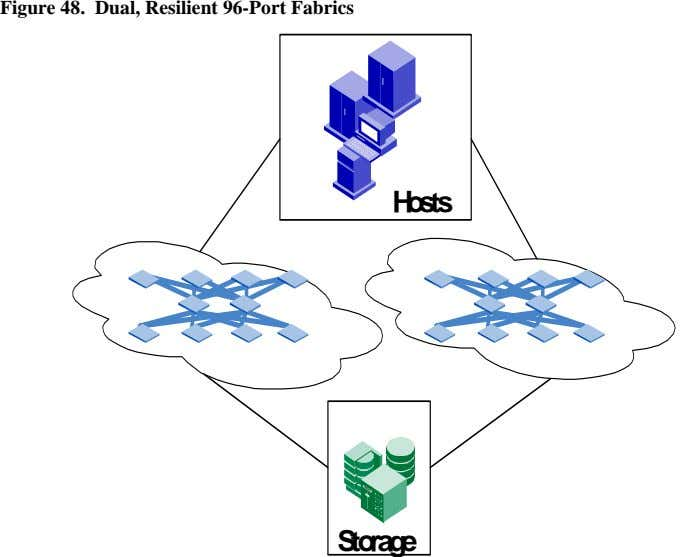 Figure 48. Dual, Resilient 96-Port Fabrics Hosts Storage