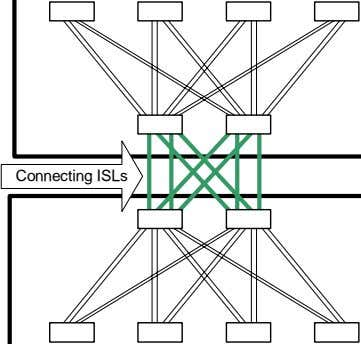 Connecting ISLs