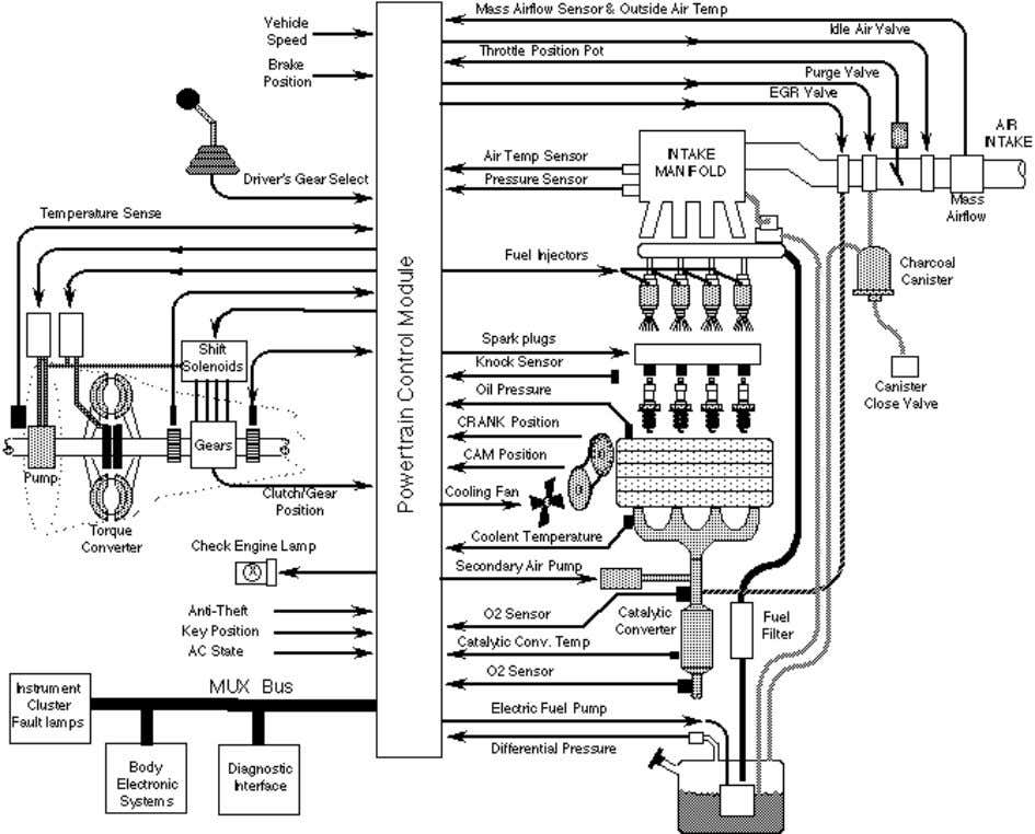 of the most common engine control sensors and actuators. Figure 2 Overview of electronic engine and