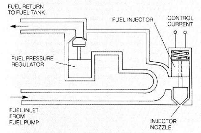 in response to the error signal provided by the EGO. Figure 3 Fuel metering schematic (From