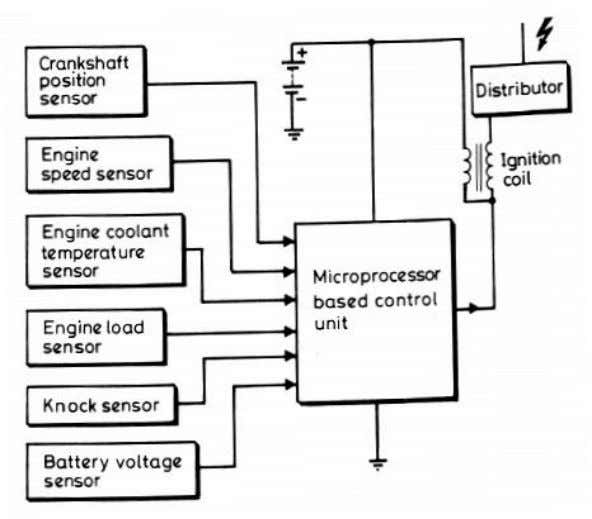 depending on operating/atmospheric conditions at that time. Figure 4 Typical digital ignition system (From Automotive