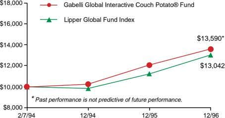 $18,000 Gabelli Global Interactive Couch Potato® Fund Lipper Global Fund Index $16,000 $13,590* $14,000 $12,000