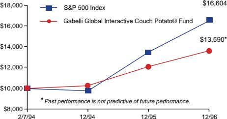 $16,604 $18,000 S&P 500 Index Gabelli Global Interactive Couch Potato® Fund $16,000 $13,590* $14,000 $12,000
