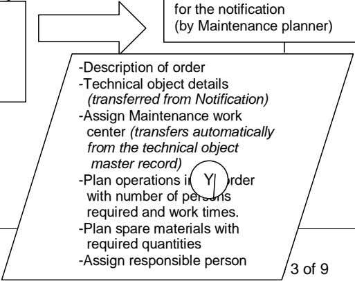 -Description of order -Technical object details (transferred from Notification) -Assign Maintenance work center