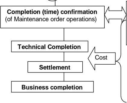 Completion (time) confirmation (of Maintenance order operations) Technical Completion Cost Settlement Business