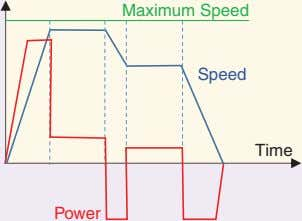 Maximum Speed Speed Time Power