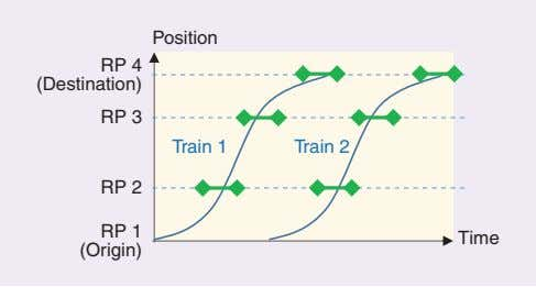 of the smart train operation is the management of all of the Position RP 4 (Destination)