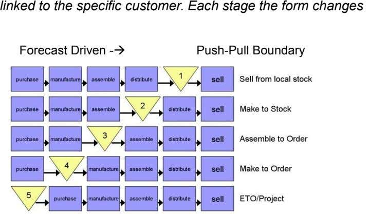 linked to the specific customer. Each stage the form changes Forecast Driven - Push-Pull Boundary